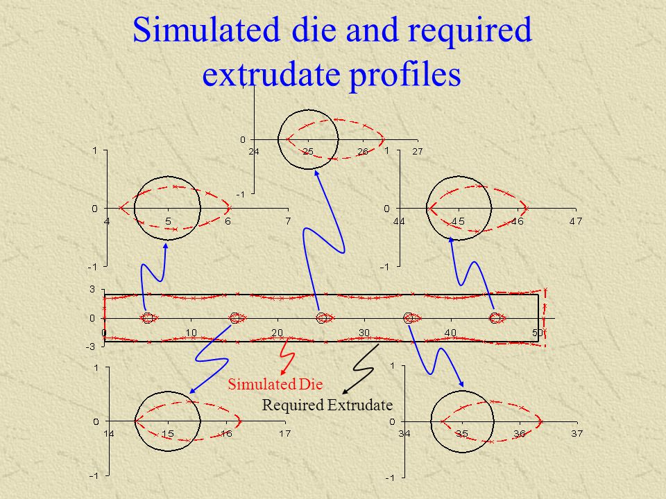 Simulated die and required extrudate profiles