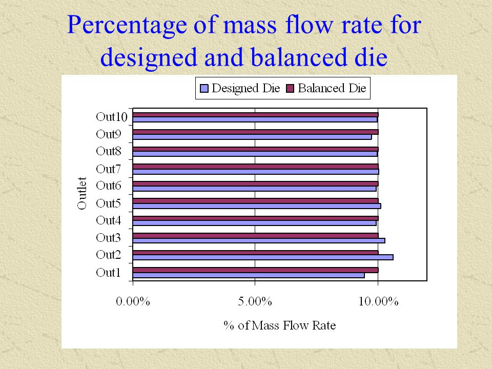 Percentage of mass flow rate for designed and balanced die