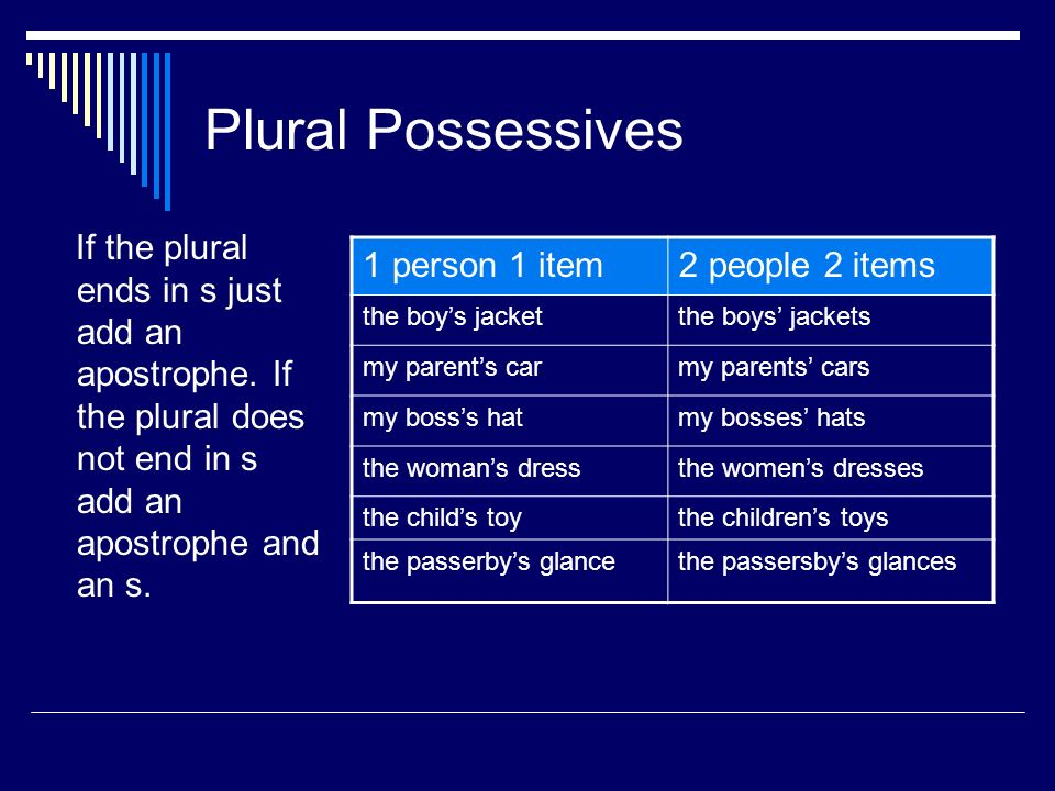 Plural Possessives If the plural ends in s just add an apostrophe. If the plural does not end in s add an apostrophe and an s.