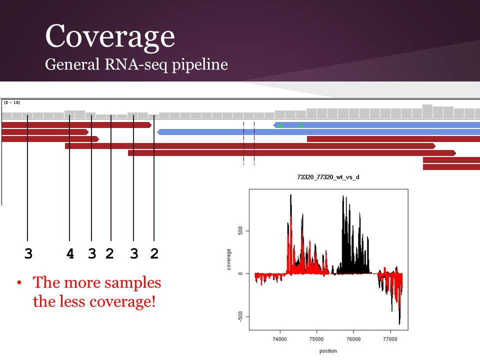 Coverage General RNA-seq pipeline