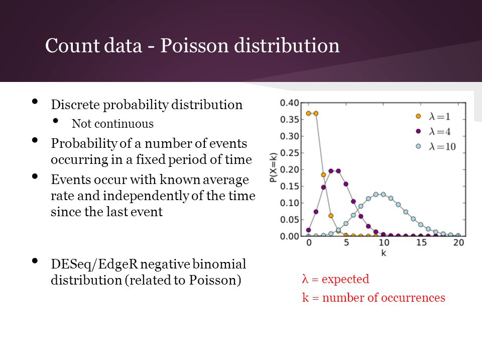 Count data - Poisson distribution
