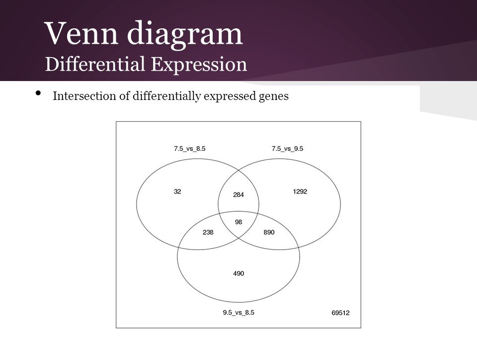 Venn diagram Differential Expression