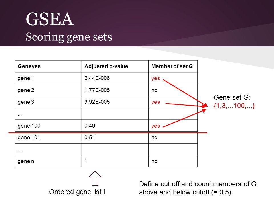 GSEA Scoring gene sets Gene set G: {1,3,...100,...}