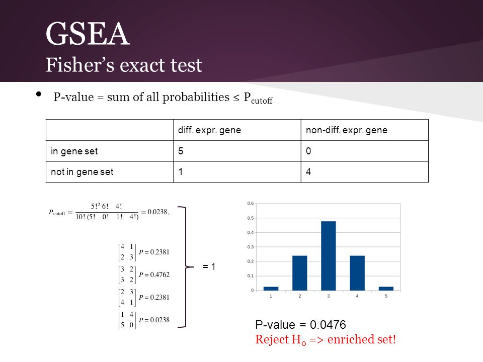 GSEA Fisher's exact test