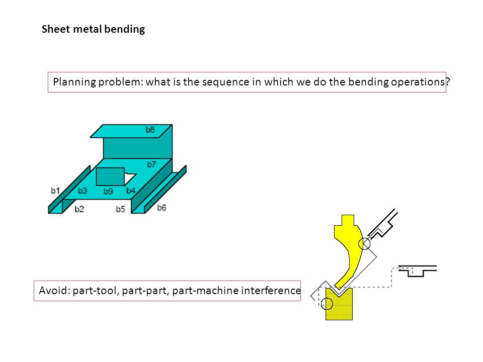 Sheet metal bending Planning problem: what is the sequence in which we do the bending operations