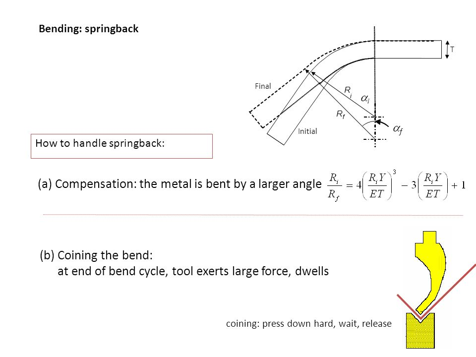 (a) Compensation: the metal is bent by a larger angle