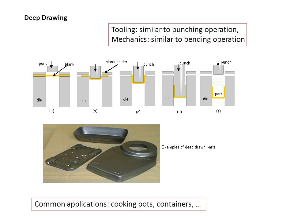 Tooling: similar to punching operation,