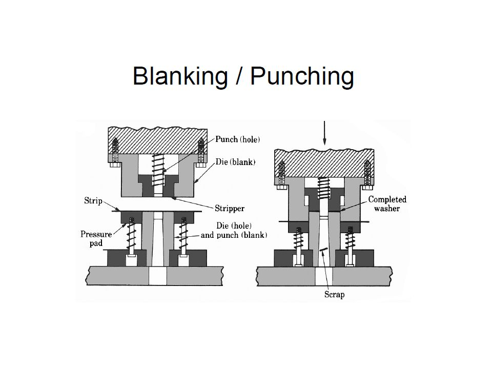 Cutting tool is a round/rectangular punch,