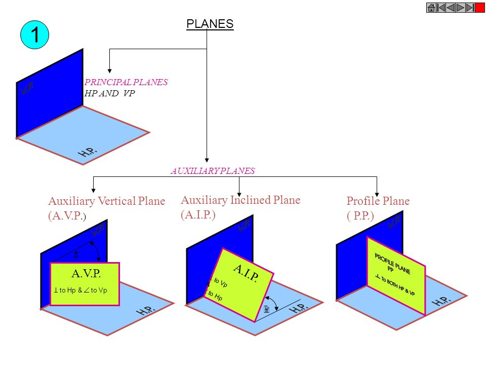 1 PLANES Auxiliary Vertical Plane (A.V.P.) Auxiliary Inclined Plane