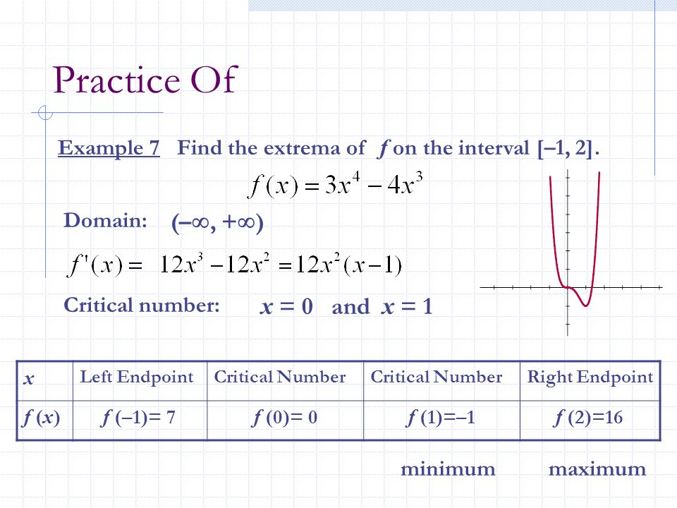 Practice Of (–, +) x = 0 and x = 1