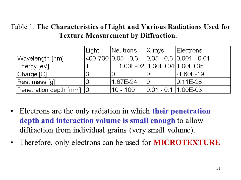 Therefore, only electrons can be used for MICROTEXTURE