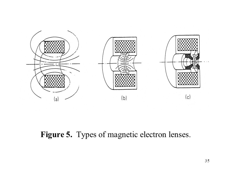 Figure 5. Types of magnetic electron lenses.