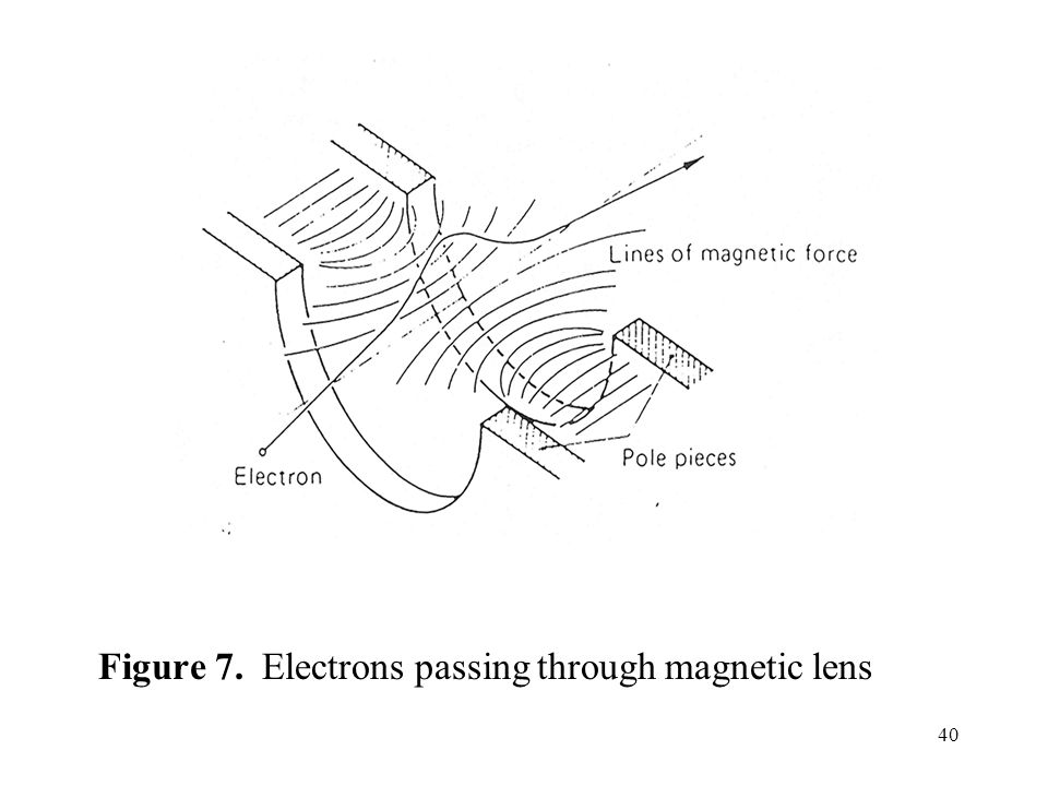 Figure 7. Electrons passing through magnetic lens