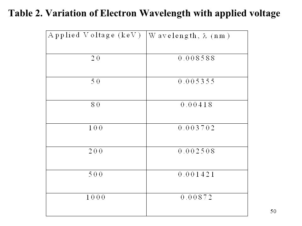 Table 2. Variation of Electron Wavelength with applied voltage