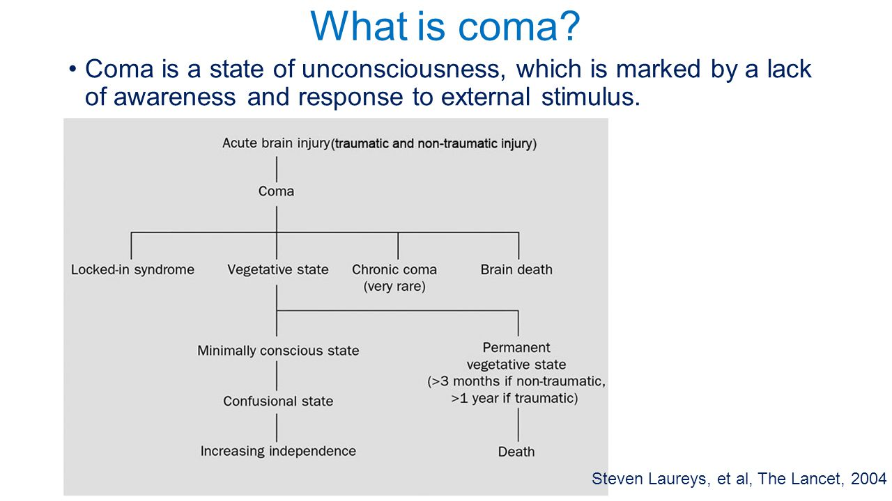 What is coma Coma is a state of unconsciousness, which is marked by a lack of awareness and response to external stimulus.