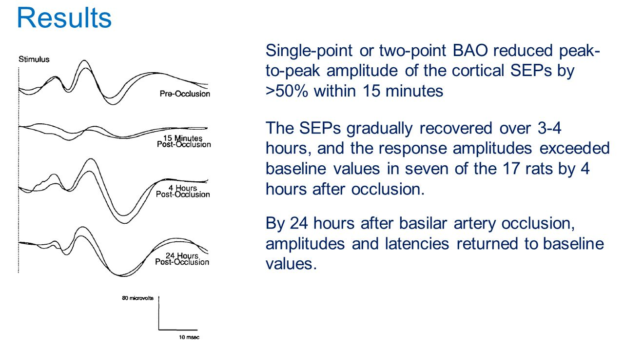 Results Single-point or two-point BAO reduced peak-to-peak amplitude of the cortical SEPs by >50% within 15 minutes.