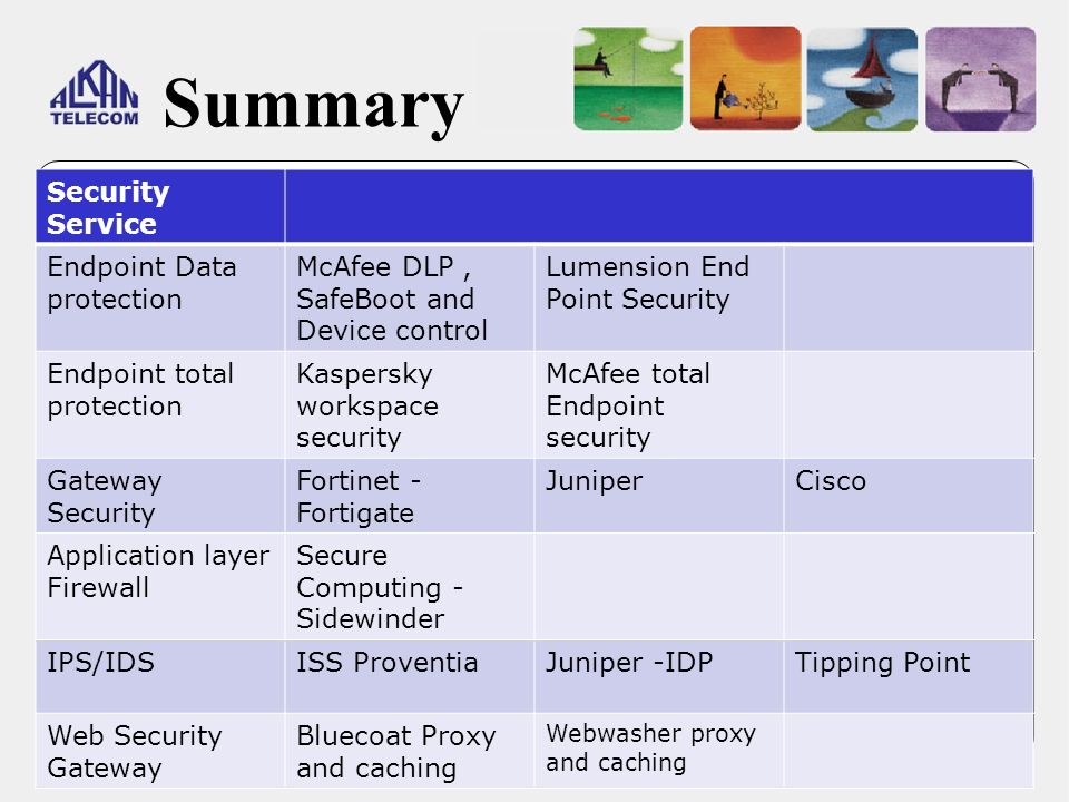 Summary Security Service Endpoint Data protection