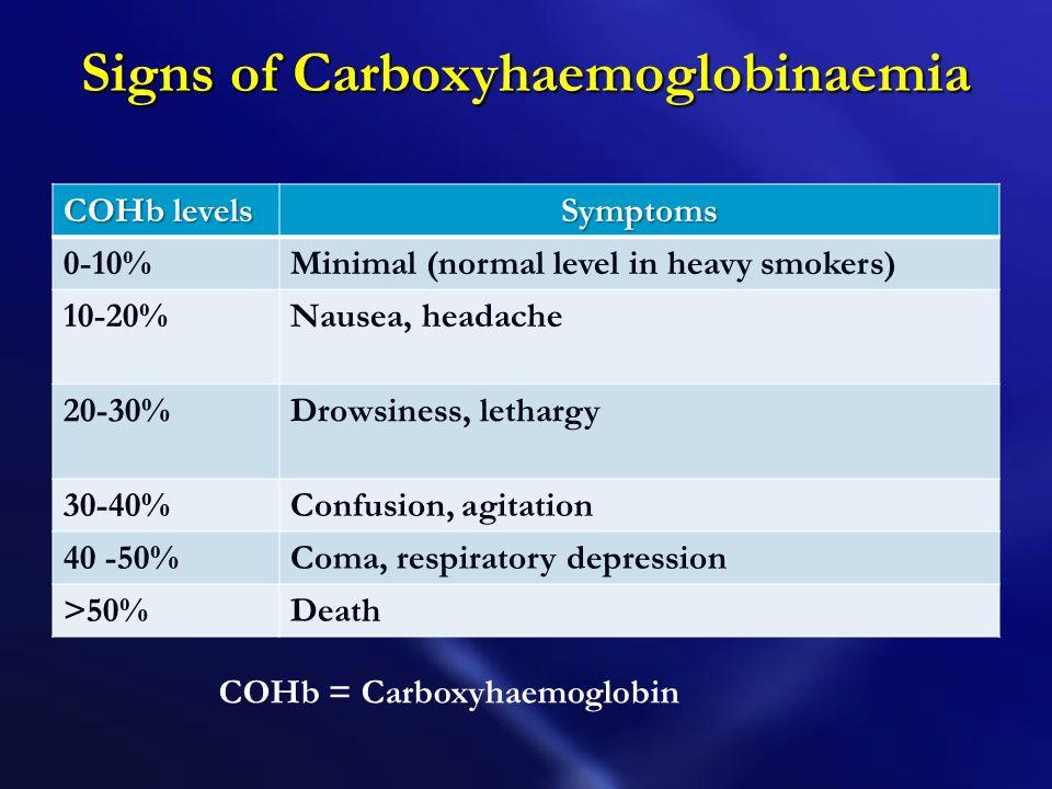 Signs of Carboxyhaemoglobinaemia