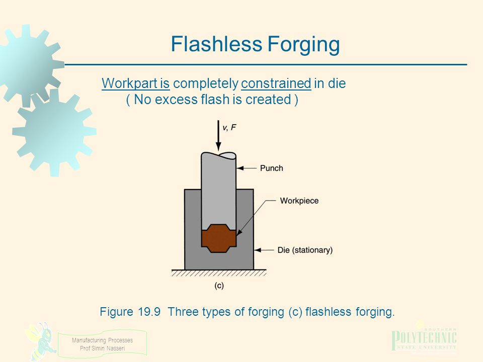 Figure 19.9 Three types of forging (c) flashless forging.