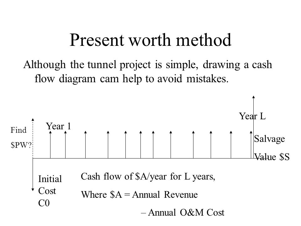 Present worth method Although the tunnel project is simple, drawing a cash flow diagram cam help to avoid mistakes.
