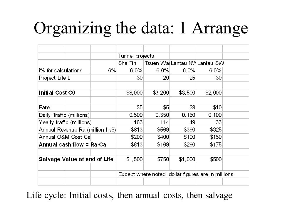 Organizing the data: 1 Arrange