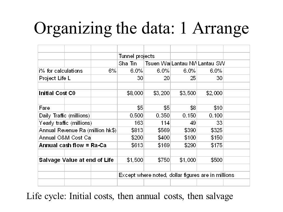 Organizing the data: 1 Arrange