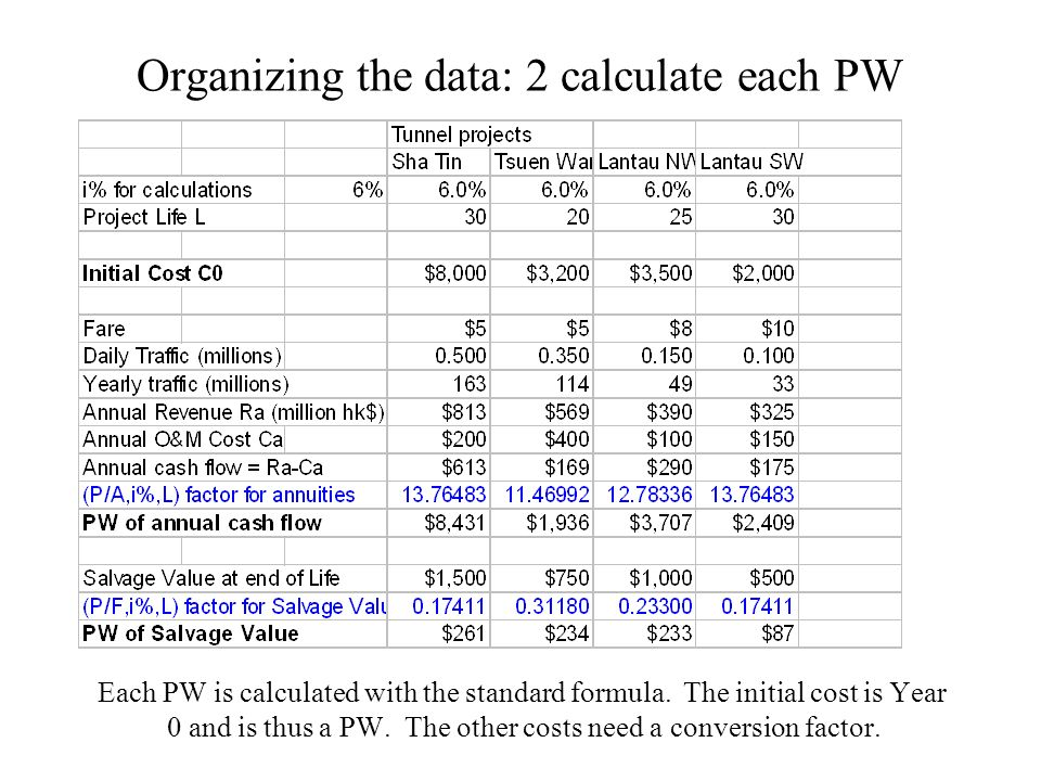 Organizing the data: 2 calculate each PW