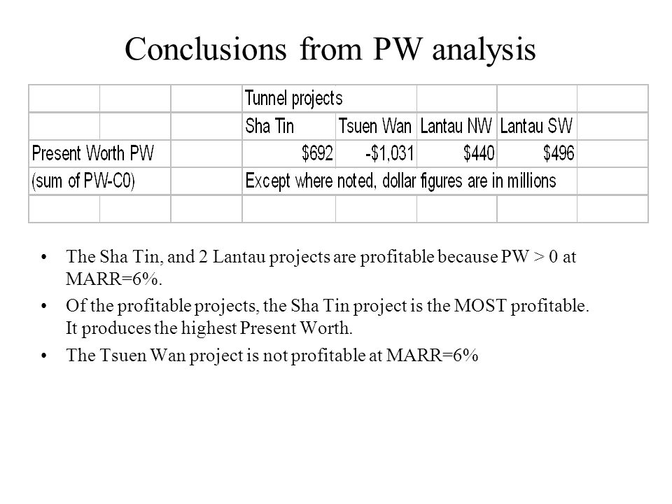 Conclusions from PW analysis