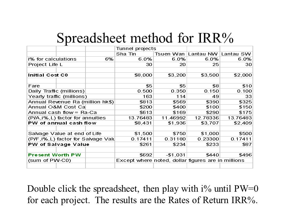 Spreadsheet method for IRR%