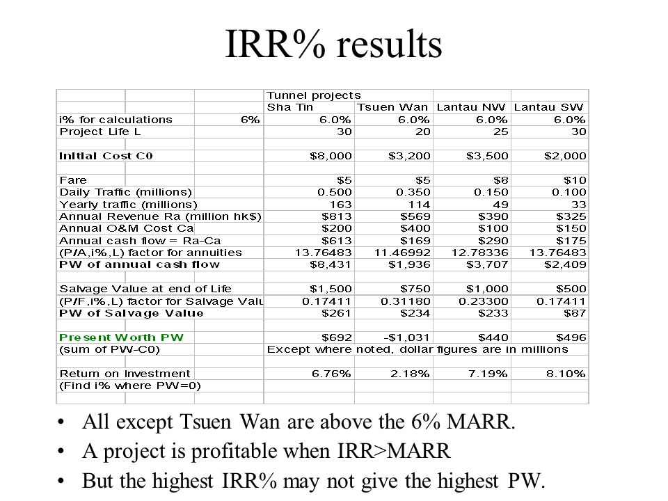 IRR% results All except Tsuen Wan are above the 6% MARR.