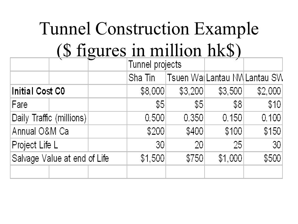 Tunnel Construction Example ($ figures in million hk$)