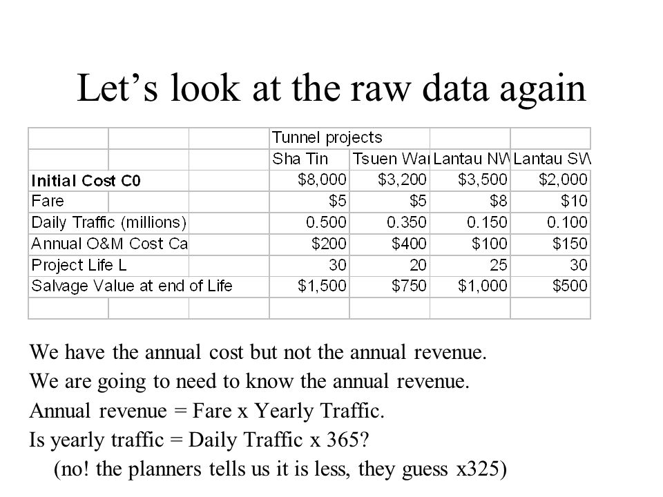 Let's look at the raw data again