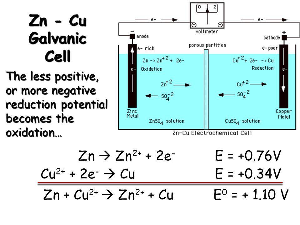 Zn - Cu Galvanic Cell Zn  Zn2+ + 2e- E = +0.76V