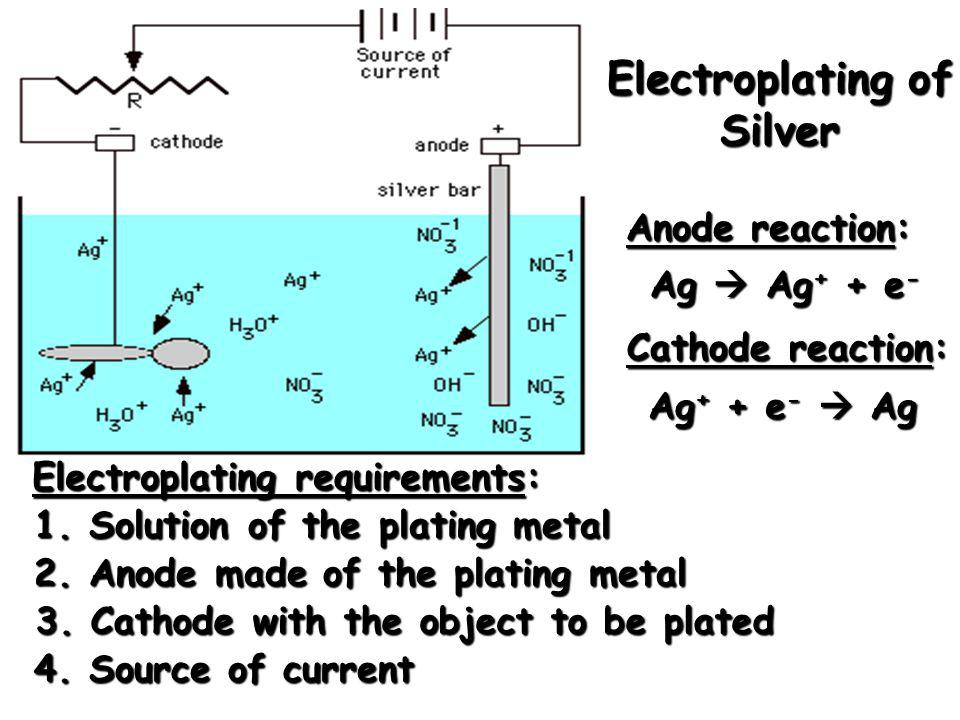 Electroplating of Silver