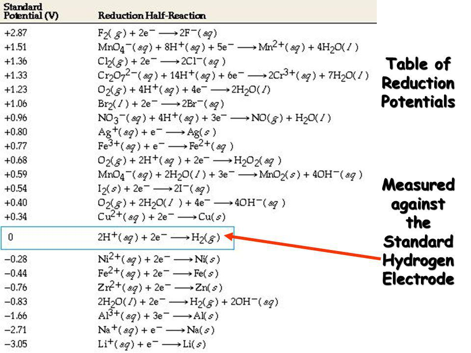 Table of Reduction Potentials