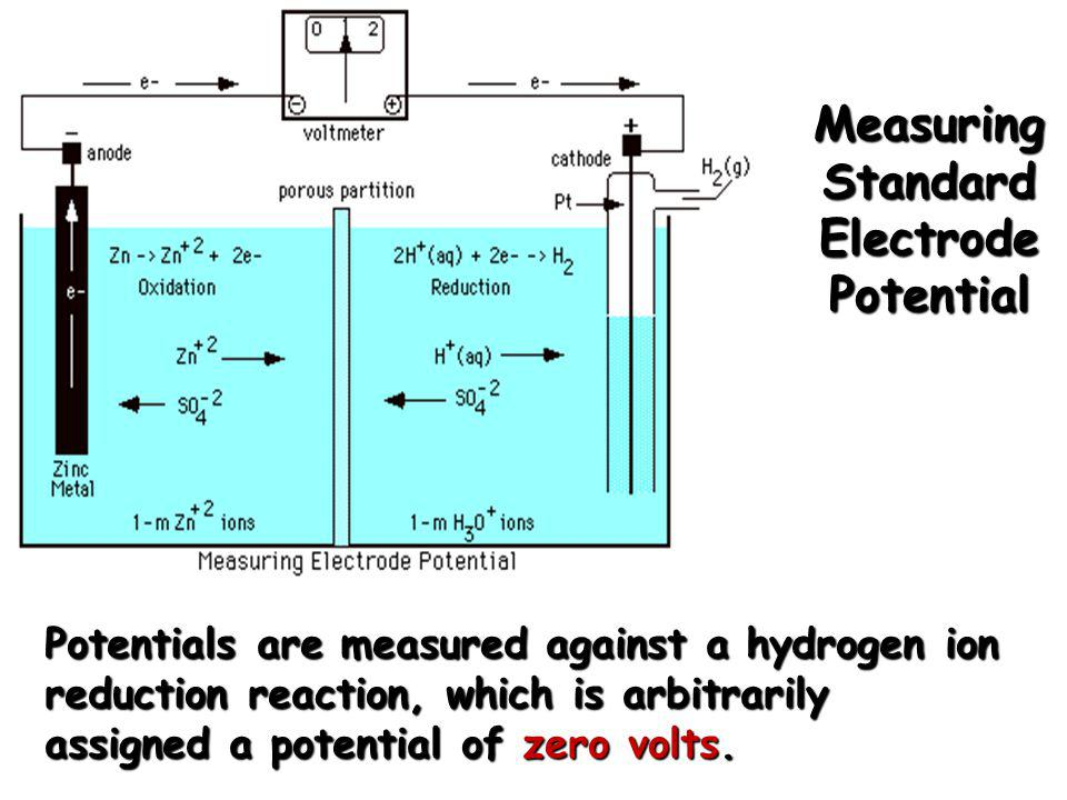 Measuring Standard Electrode Potential