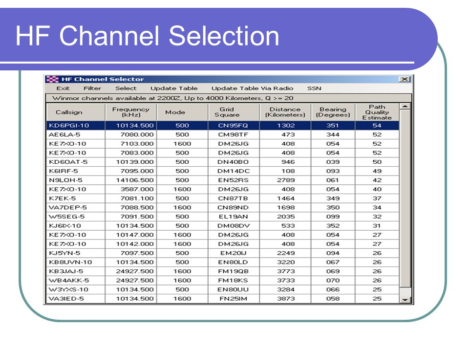 HF Channel Selection