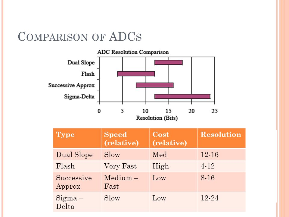 Comparison of ADCs Type Speed (relative) Cost (relative) Resolution