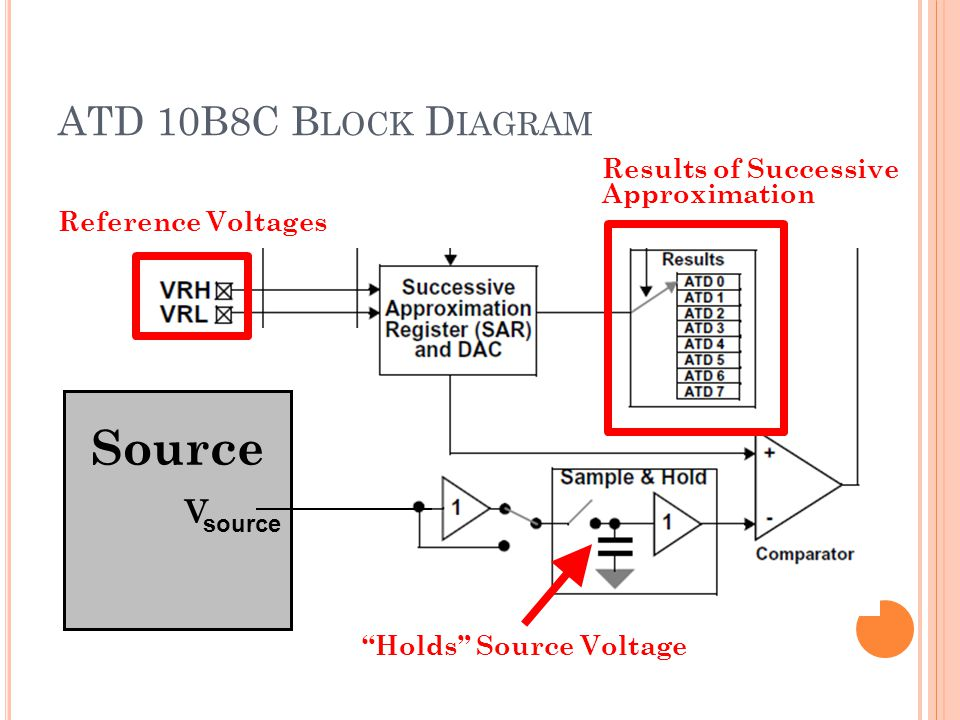 Source ATD 10B8C Block Diagram V Results of Successive Approximation