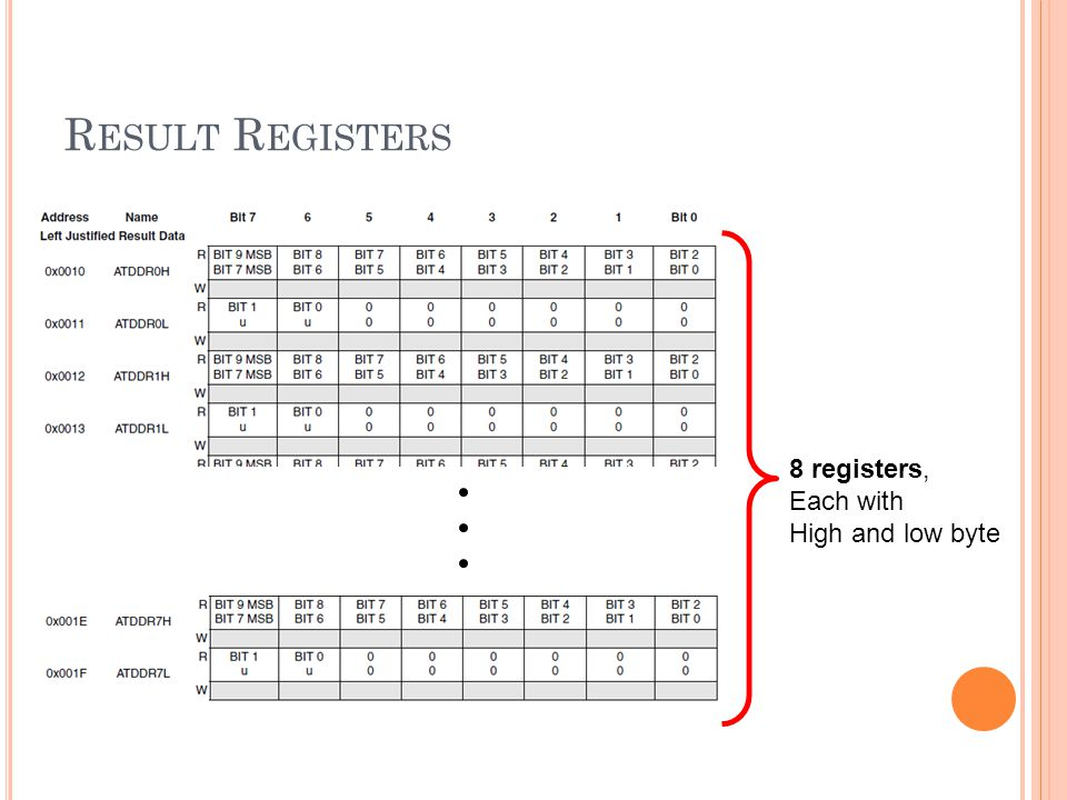 Result Registers 8 registers, Each with High and low byte