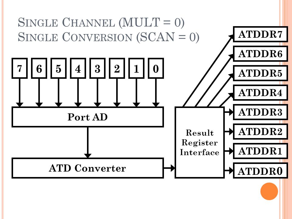 Single Channel (MULT = 0) Single Conversion (SCAN = 0)