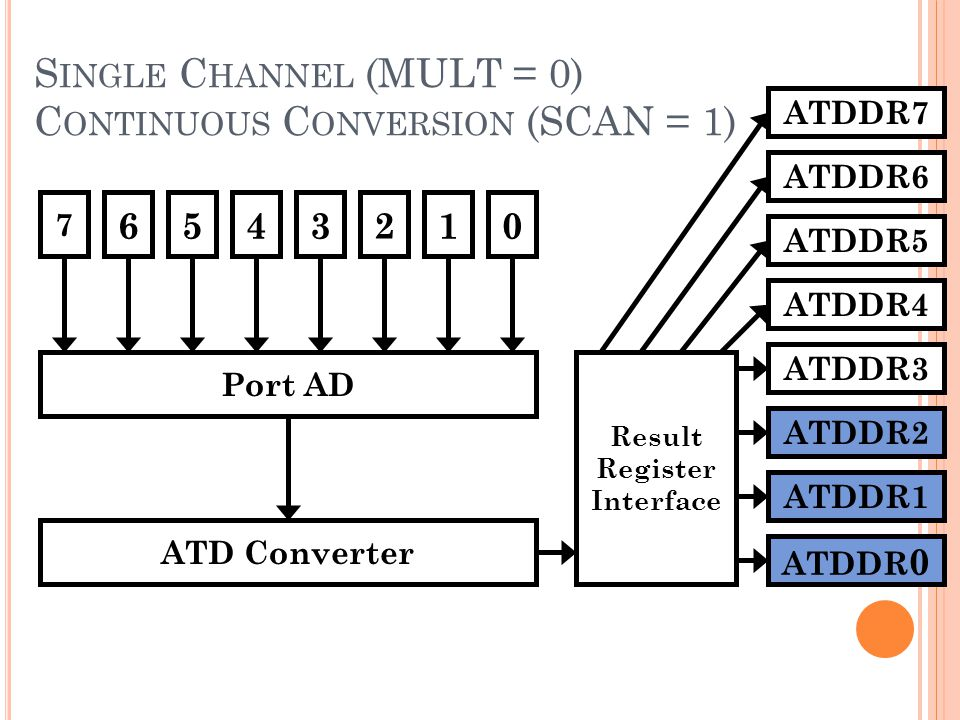 Single Channel (MULT = 0) Continuous Conversion (SCAN = 1)