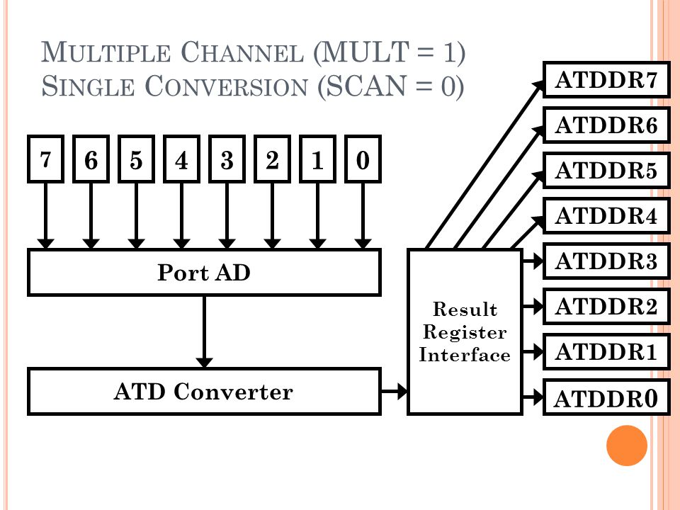 Multiple Channel (MULT = 1) Single Conversion (SCAN = 0)