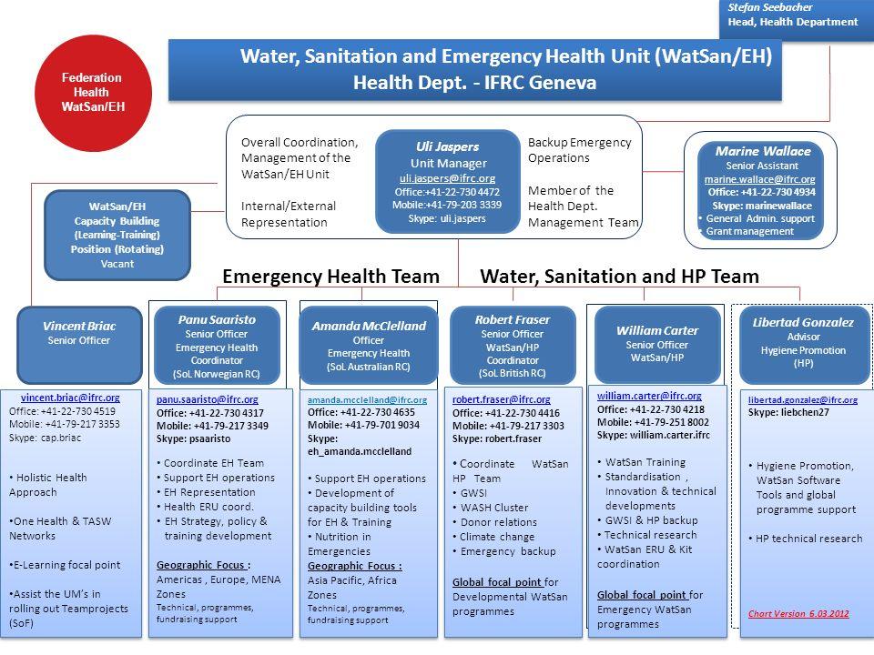Health Dept. - IFRC Geneva