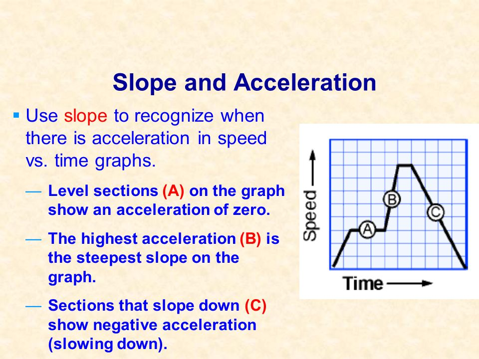 Slope and Acceleration