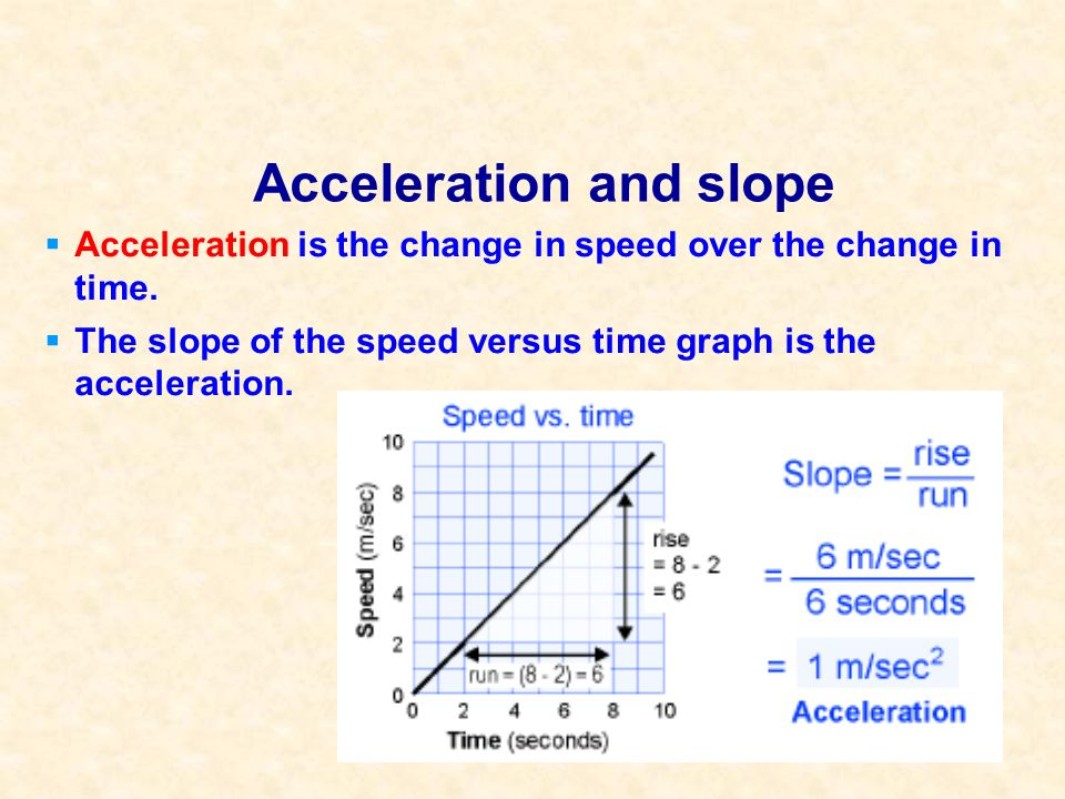 Acceleration and slope