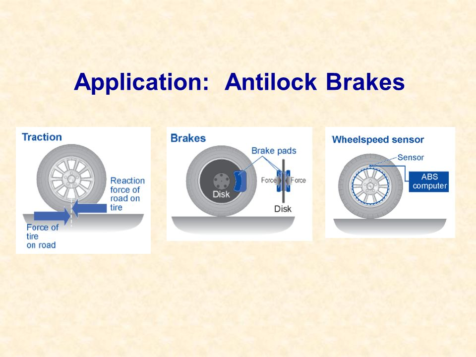 Application: Antilock Brakes