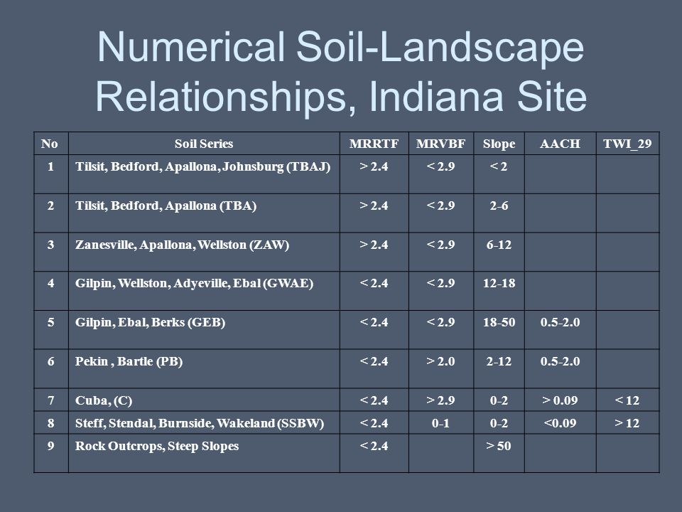 Numerical Soil-Landscape Relationships, Indiana Site