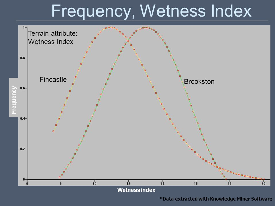 Frequency, Wetness Index