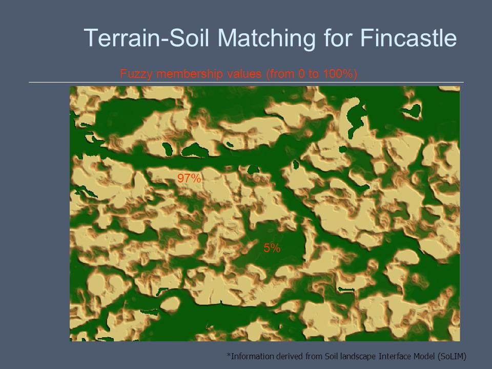 Terrain-Soil Matching for Fincastle